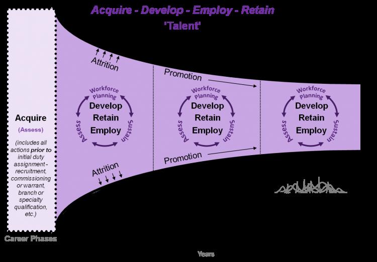 human capital model